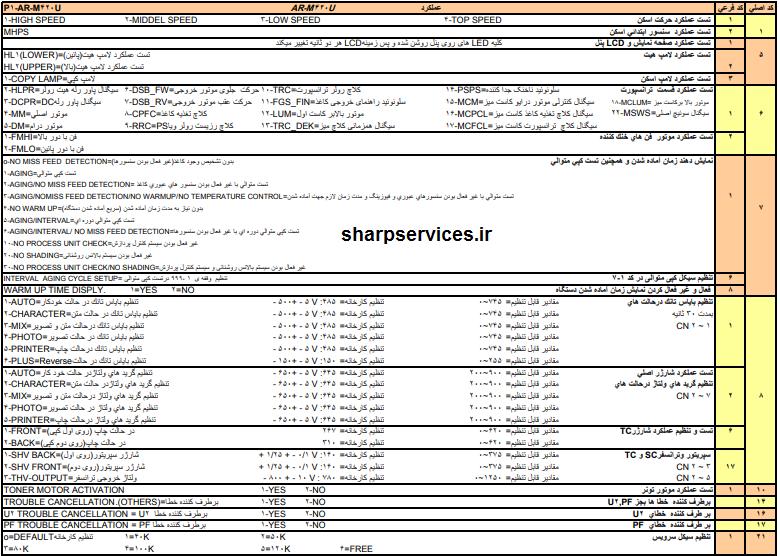 کدهای تست یونیت های دستگاه فتوکپی شارپ sharp AR- M 420 u