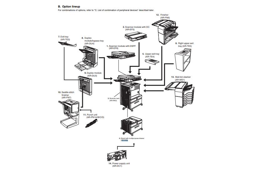 اسکن کردن اسناد در کپی شارپ و تمام ساختار بالا به صورت کامل در پایین ترسیم شده است: