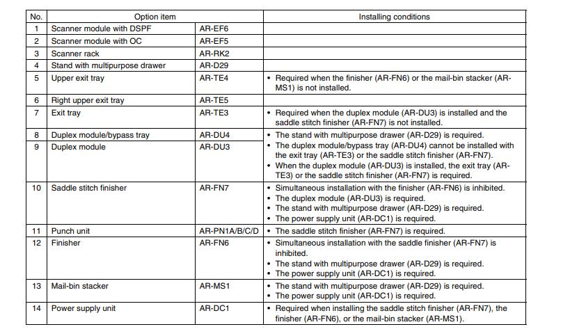 جدول توضیحات کامل قطعات کامل دستگاه شارپ AR-M 420 U