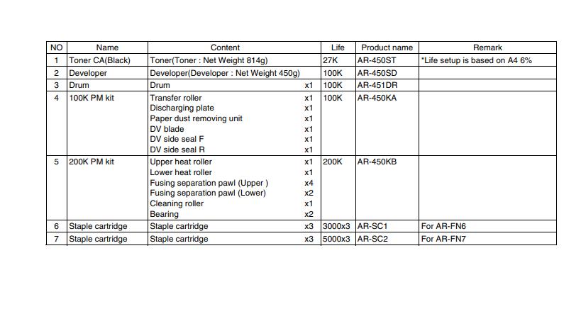 دستگاه کپی شارپ شامل قطعات مصرفی زیر می باشد: