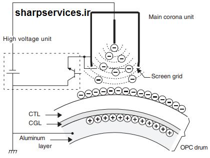 تشریح عملکرد یونیت درام دستگاه فتوکپی توسط نمایندگی شارپ